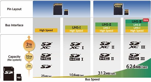 Αποτέλεσμα εικόνας για sd card speed table for raw files