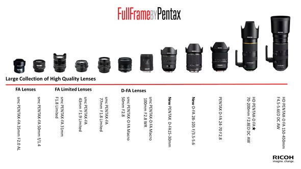 Lens-lineup: FA lenses