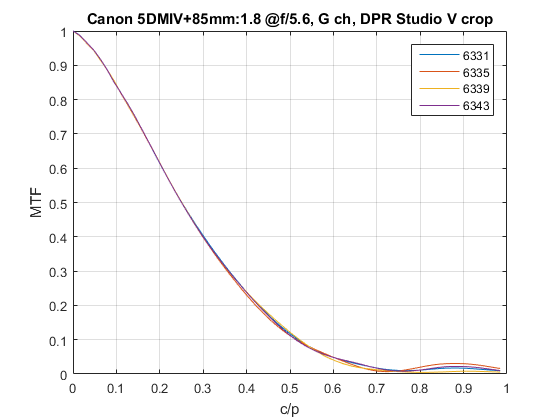 The Canon 5D Mark IV Anti Aliasing Filter