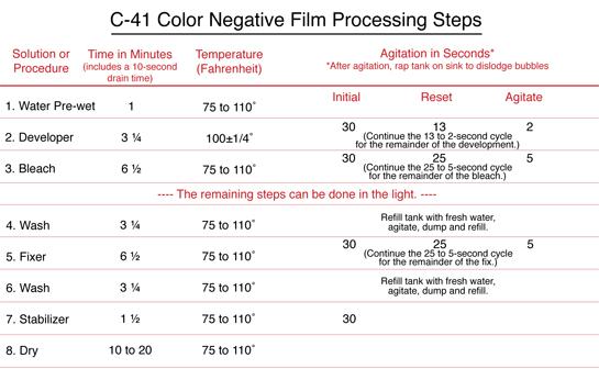 Re: it's cellphones or professional medium format film: Pro Digital