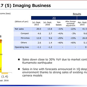 Olympus Financial Results