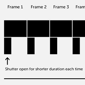 "How do video frame rate and shutter work together in ""non-standard"" situations?"