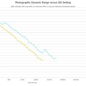 A99 II Sensor Measurements at PhotonsToPhotos.net