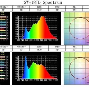 What do you think of this spectrum chart?