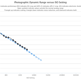 Preliminary E-M10 Mark III Photographic Dynamic Range (PDR) at PhotonsToPhotos