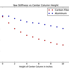 Carbon Fiber vs Aluminum Center Column