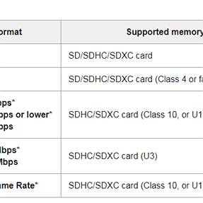 RX100-M6 Ordered..  Which SDXC Card to use..?