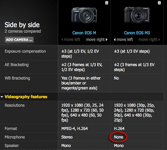 EOSM3 - error on the DPreview specs page?: Canon EOS M Talk
