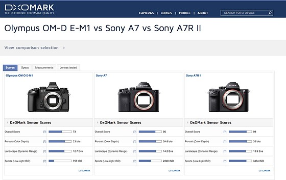 Does A7 have better Dynamic Range than A7R II?: Sony Alpha Full ...