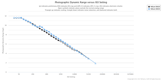 Nikon D850 Photographic Dynamic Range Pdr At Photonstophotos