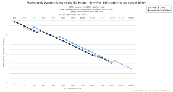 Noise Reduction in Stacked Images (a bit technical): Sony Alpha Full ...
