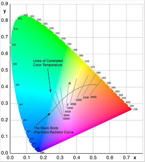 What color temperature are apple products?: Mac Talk Forum: Digital