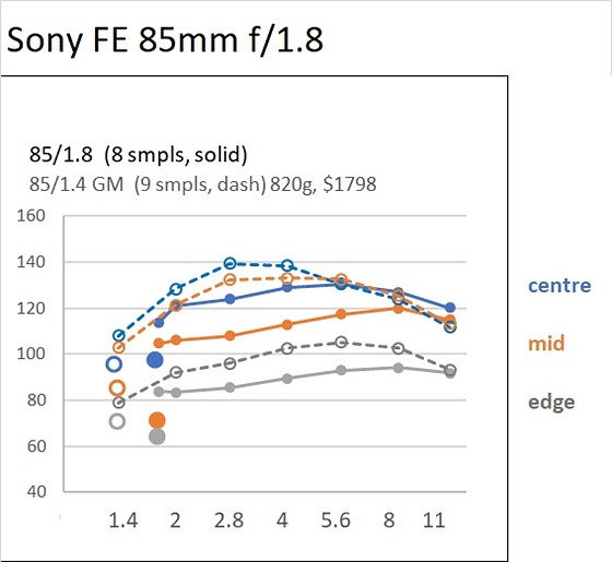 Sharpness scores for most FE lenses (including LR): Sony Alpha Full Frame E-mount Talk Forum: Digital Photography Review